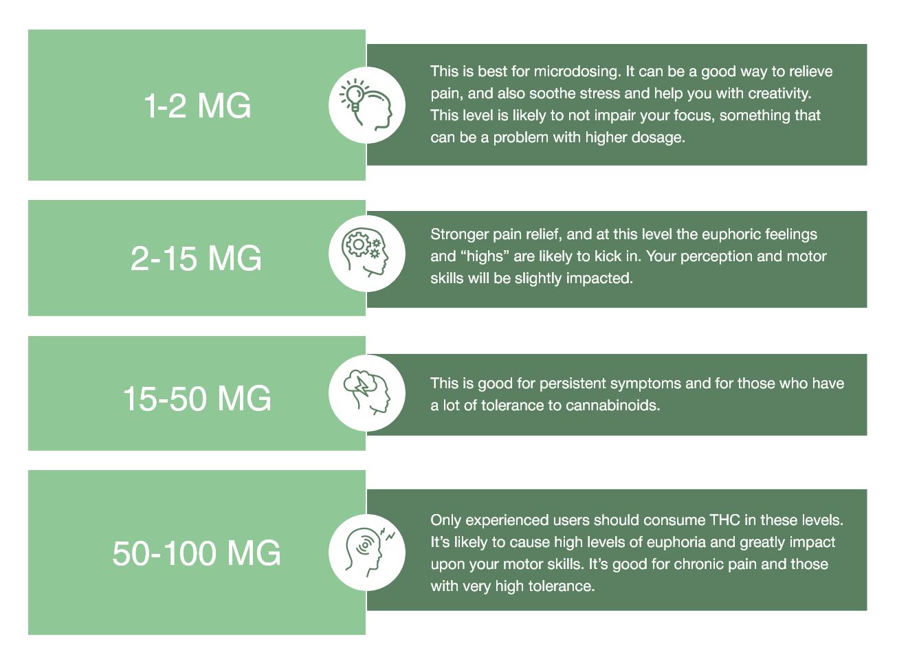 Edible Dosage MG Chart